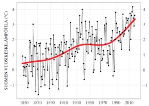 Suomen keskilämpötila 1847 - 2018